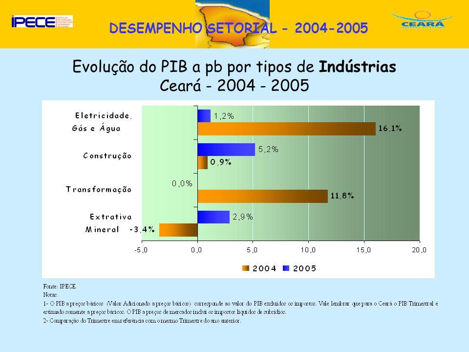 D DESEMPENHO SETORIAL - 2004-2005 Evolução do PIB a pb por tipos de Indústrias Ceará - 2004 - 2005
