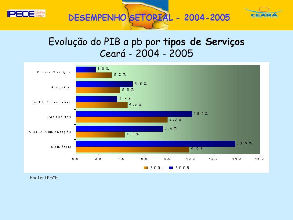 D Fonte: IPECE. DESEMPENHO SETORIAL - 2004-2005 Evolução do PIB a pb por tipos de Serviços Ceará - 2004 - 2005
