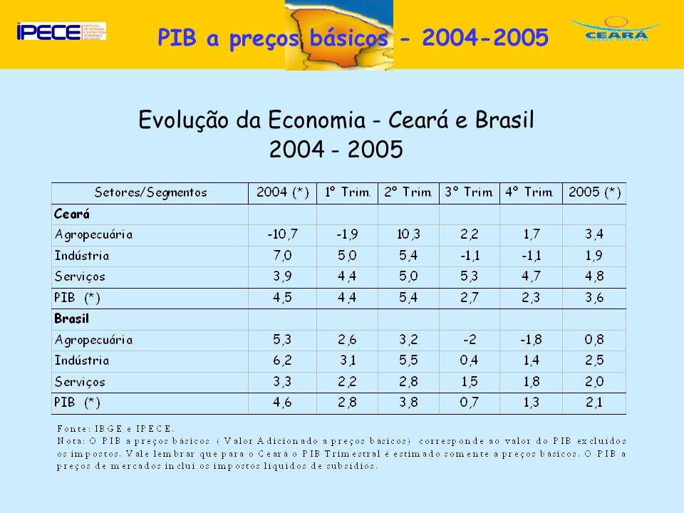 D Evolução da Economia - Ceará e Brasil 2004 - 2005 PIB a preços básicos - 2004-2005
