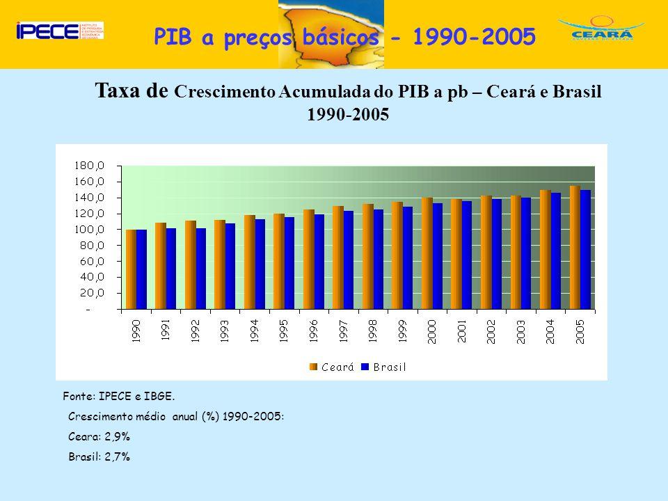D Fonte: IPECE e IBGE. Taxa de Crescimento Acumulada do PIB a pb – Ceará e Brasil 1990-2005 Crescimento médio anual (%) 1990-2005: Ceara: 2,9% Brasil: