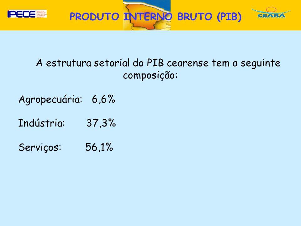 D PRODUTO INTERNO BRUTO (PIB) A estrutura setorial do PIB cearense tem a seguinte composição: Agropecuária: 6,6% Indústria: 37,3% Serviços: 56,1%
