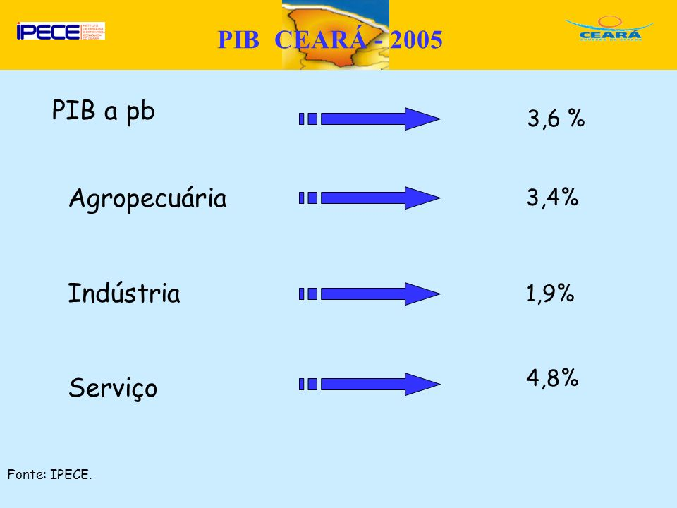 D PIB CEARÁ - 2005 PIB a pb Agropecuária Indústria Serviço 3,6 % 3,4% 1,9% 4,8% Fonte: IPECE.