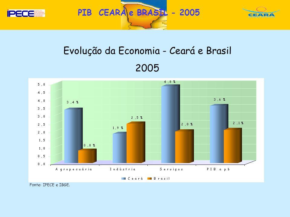 D PIB CEARÁ e BRASIL - 2005 Evolução da Economia - Ceará e Brasil 2005 Fonte: IPECE e IBGE.