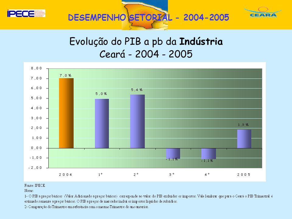 D Evolução do PIB a pb da Indústria Ceará - 2004 - 2005 DESEMPENHO SETORIAL - 2004-2005