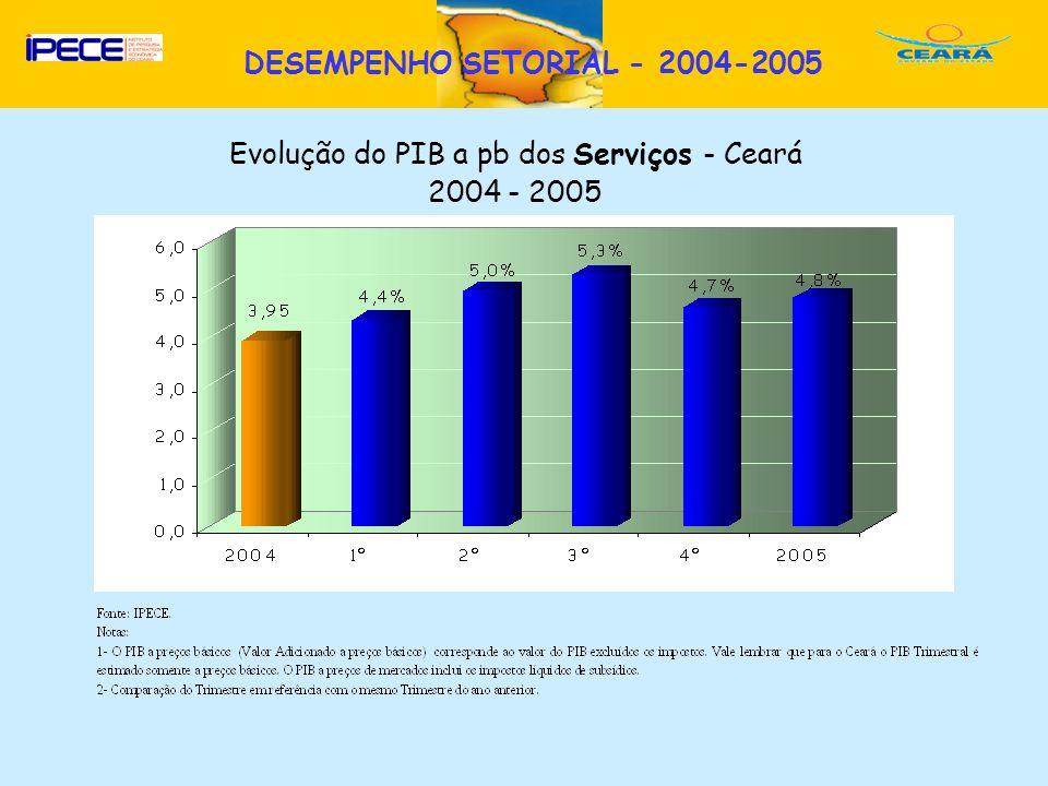 D Evolução do PIB a pb dos Serviços - Ceará 2004 - 2005 DESEMPENHO SETORIAL - 2004-2005