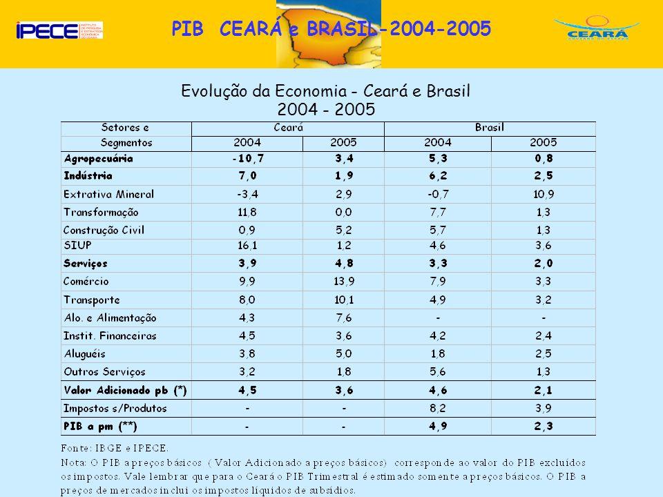 D Evolução da Economia - Ceará e Brasil 2004 - 2005 PIB CEARÁ e BRASIL-2004-2005