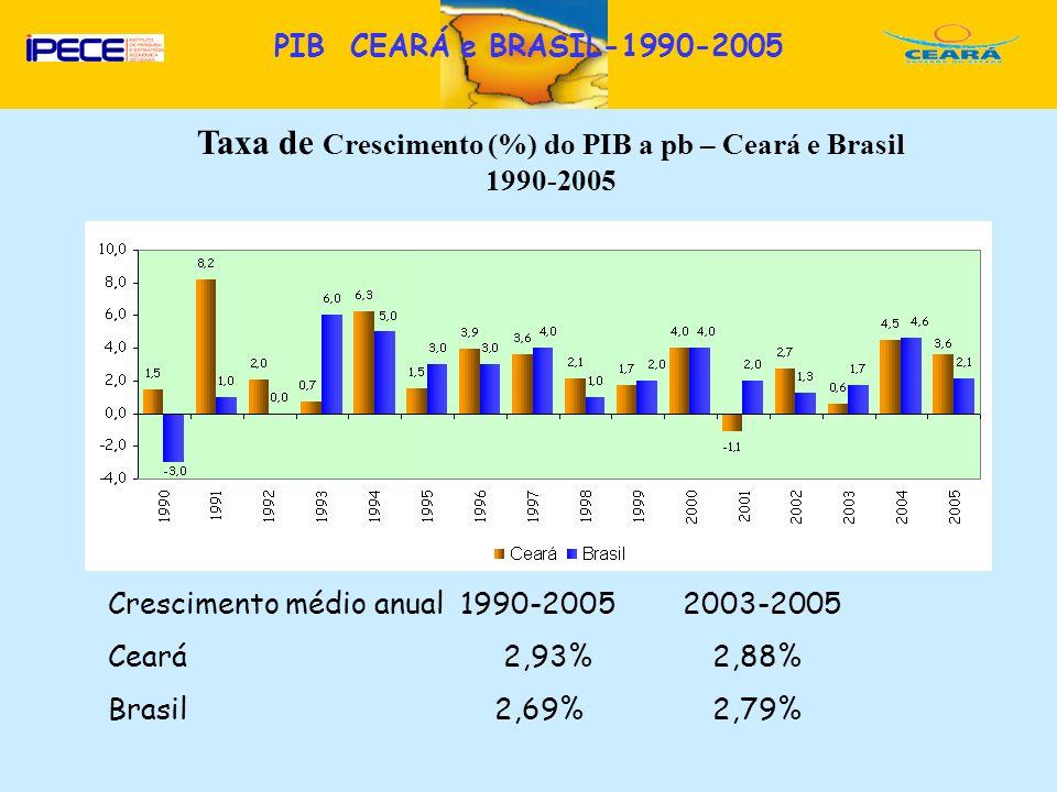 D Taxa de Crescimento (%) do PIB a pb – Ceará e Brasil 1990-2005 Crescimento médio anual 1990-2005 2003-2005 Ceará 2,93% 2,88% Brasil 2,69% 2,79% PIB