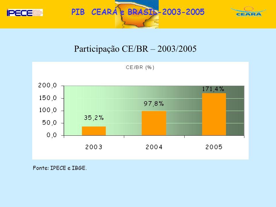 D Fonte: IPECE e IBGE. Participação CE/BR – 2003/2005 PIB CEARÁ e BRASIL-2003-2005