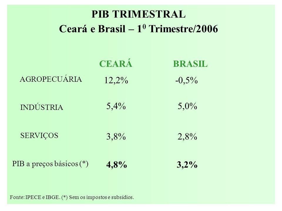 AGROPECUÁRIA INDÚSTRIA SERVIÇOS PIB a preços básicos (*) 12,2% -0,5% 5,4% 5,0% 3,8% 2,8% 4,8% 3,2% CEARÁBRASIL Fonte: IPECE e IBGE. (*) Sem os imposto