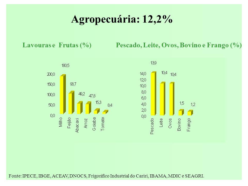 Lavouras e Frutas (%)Pescado, Leite, Ovos, Bovino e Frango (%) Fonte: IPECE, IBGE, ACEAV, DNOCS, Frigorífico Industrial do Cariri, IBAMA, MDIC e SEAGRI.