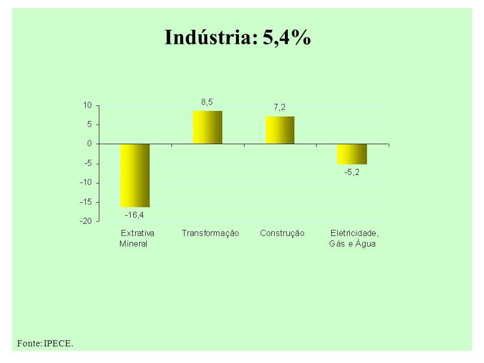 Indústria: 5,4% Fonte: IPECE.