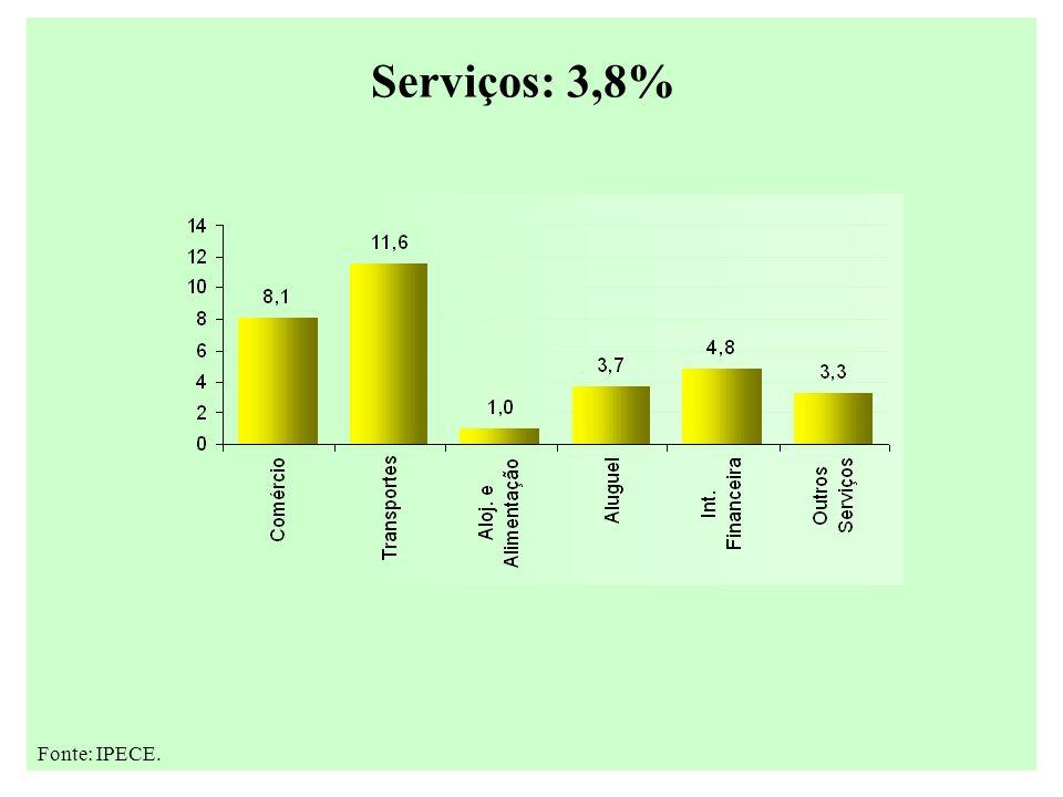 Serviços: 3,8%