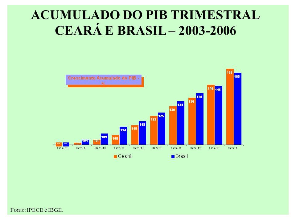 ACUMULADO DO PIB TRIMESTRAL CEARÁ E BRASIL – 2003-2006 Fonte: IPECE e IBGE.