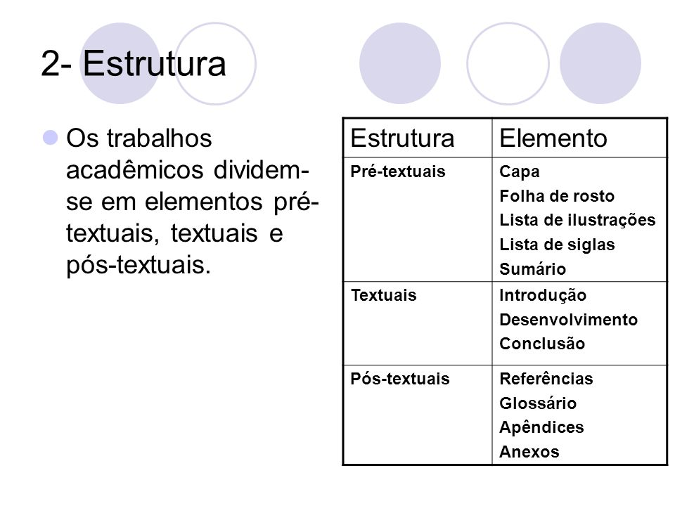 2- Estrutura Os trabalhos acadêmicos dividem- se em elementos pré- textuais, textuais e pós-textuais. EstruturaElemento Pré-textuaisCapa Folha de rost