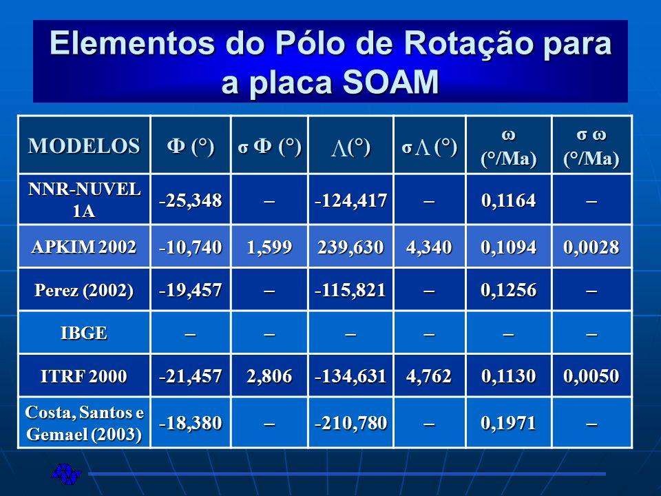 Elementos do Pólo de Rotação para a placa SOAM MODELOS Ф (°)Ф (°)Ф (°)Ф (°) σ Ф (°)σ Ф (°)σ Ф (°)σ Ф (°) (°) (°) σ (°) ω (°/Ma) σ ω (°/Ma) NNR-NUVEL 1