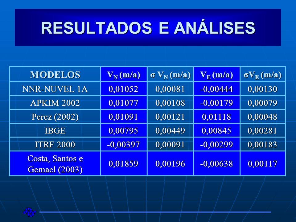 RESULTADOS E ANÁLISES MODELOS V N (m/a) σ V N (m/a) V E (m/a) σV E (m/a) NNR-NUVEL 1A 0,010520,00081-0,004440,00130 APKIM 2002 0,010770,00108-0,001790
