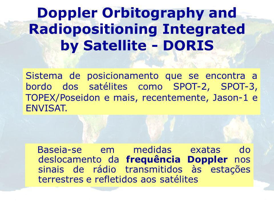 Earth Satellite Orbit Satellite GPS Antenna Global Positioning System GPS Navigation Message sent by each satellite: - Orbit parameters - Clock correc