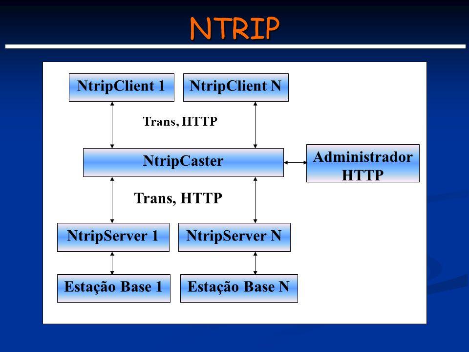 NTRIP NtripClient 1NtripClient N NtripCaster NtripServer 1NtripServer N Estação Base 1Estação Base N Trans, HTTP Administrador HTTP