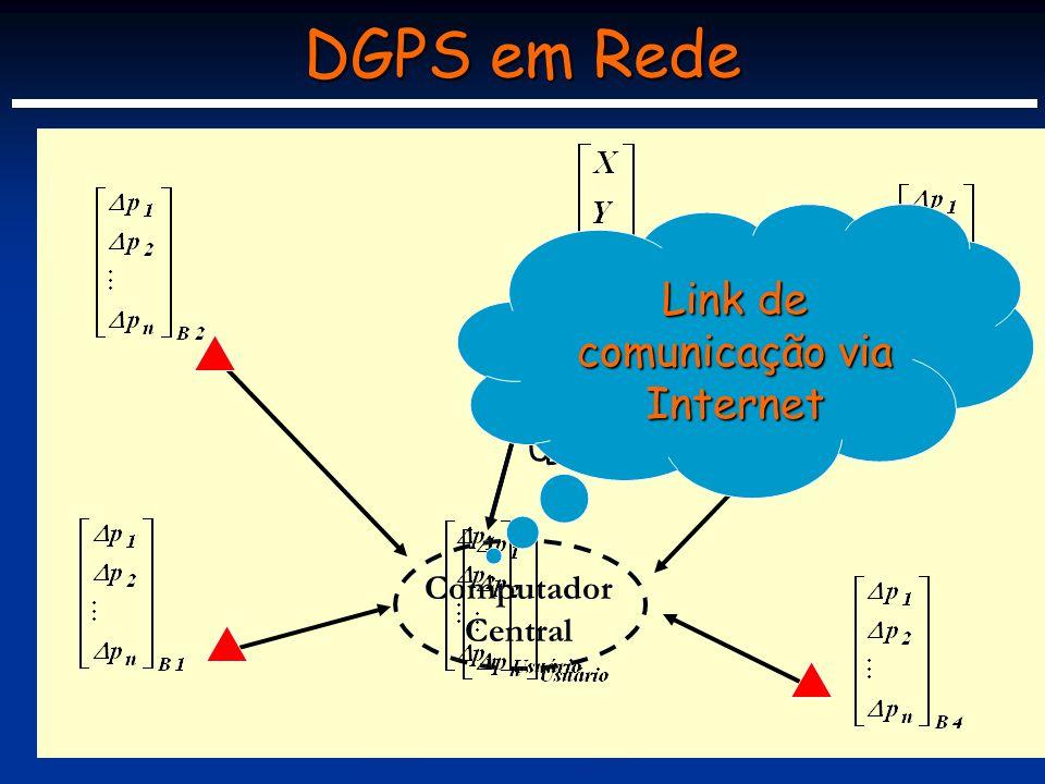 Comunicação via Internet É crescente o uso da comunicação via internet em aplicações GNSS.
