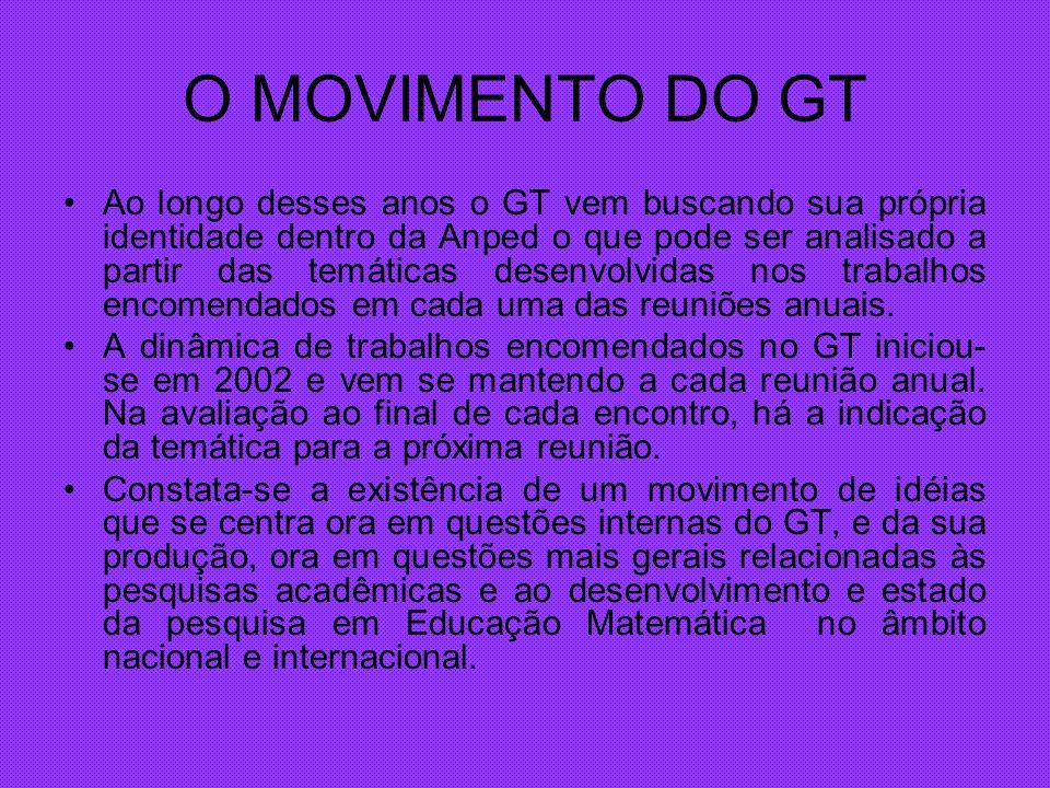 TEMÁTICAS DOS TRABALHOS ENCOMENDADOS 2002 Havia uma preocupação inicial com a produção interna do GT.