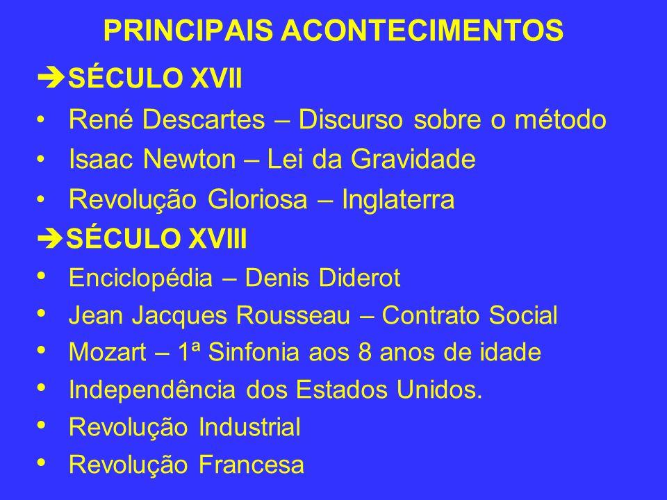 PRINCIPAIS ACONTECIMENTOS SÉCULO XVII René Descartes – Discurso sobre o método Isaac Newton – Lei da Gravidade Revolução Gloriosa – Inglaterra SÉCULO