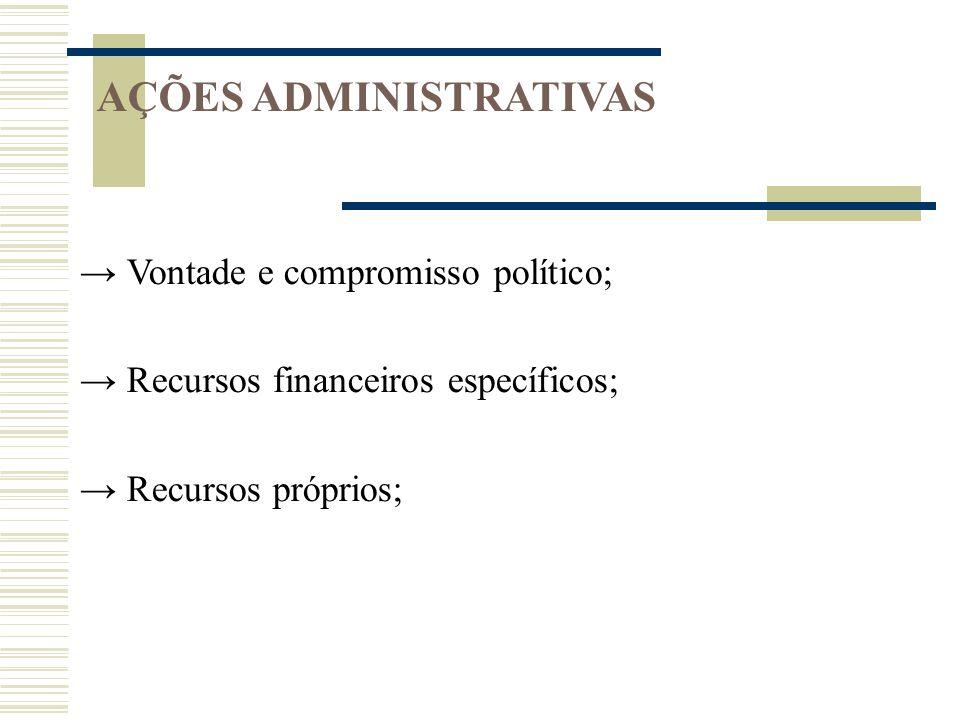 AÇÕES ADMINISTRATIVAS Vontade e compromisso político; Recursos financeiros específicos; Recursos próprios;