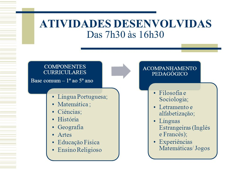 ATIVIDADES DESENVOLVIDAS Das 7h30 às 16h30 COMPONENTES CURRICULARES Base comum – 1º ao 5º ano Língua Portuguesa; Matemática ; Ciências; História Geogr