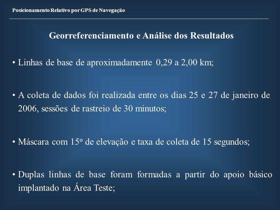 Georreferenciamento e Análise dos Resultados Linhas de base de aproximadamente 0,29 a 2,00 km; A coleta de dados foi realizada entre os dias 25 e 27 d