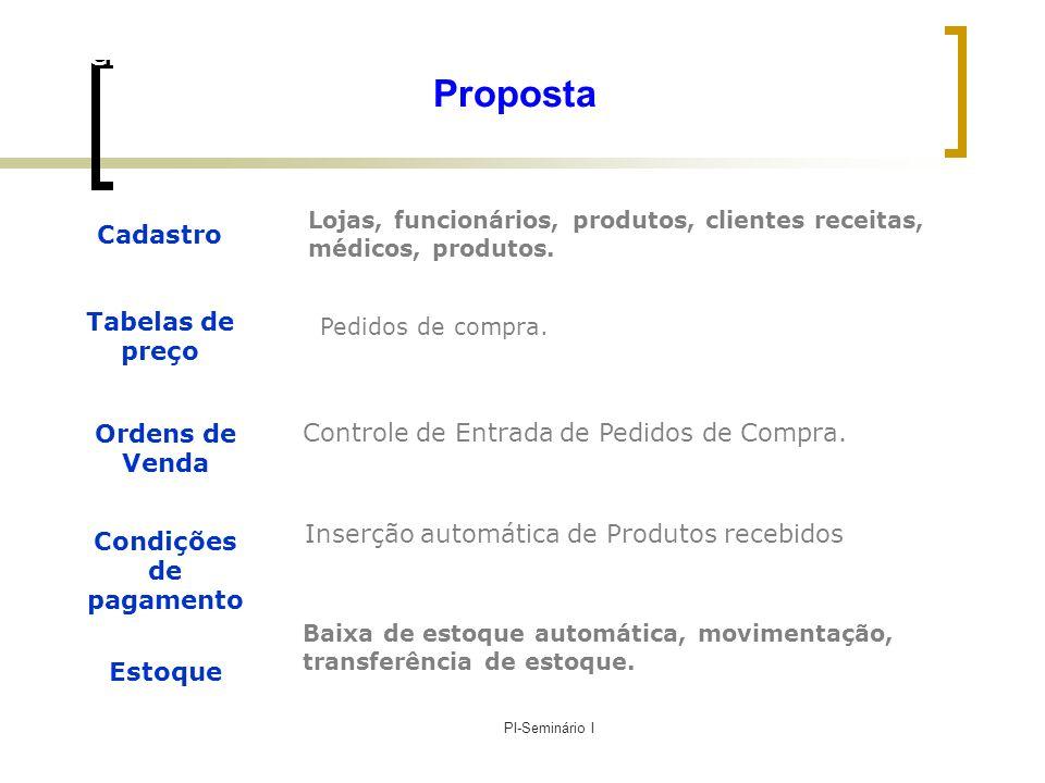 Gerência de Projetos de Software – PMI & CMM PI-Seminário I Proposta Cadastro Tabelas de preço Ordens de Venda Condições de pagamento Estoque Lojas, f