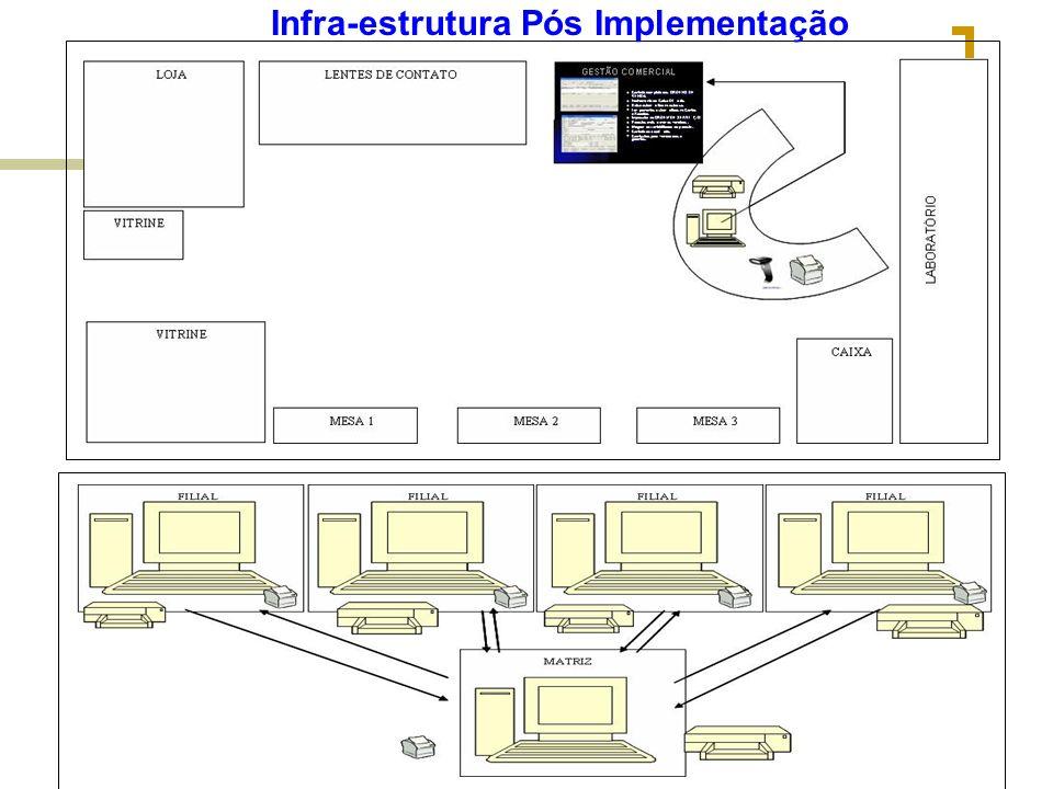 Gerência de Projetos de Software – PMI & CMM PI-Seminário I Infra-estrutura Pós Implementação