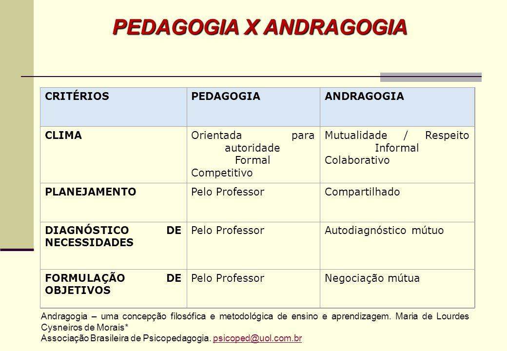 *MORAIS, M.L.Andragogia – uma concepção filosófica e metodológica de ensino e aprendizagem. Associação Brasileira de Psicopedagogia. Rua Teodoro Sampa