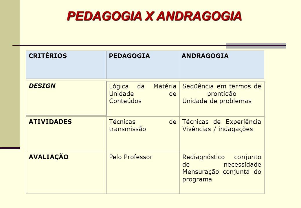 Andragogia – uma concepção filosófica e metodológica de ensino e aprendizagem. Maria de Lourdes Cysneiros de Morais* Associação Brasileira de Psicoped