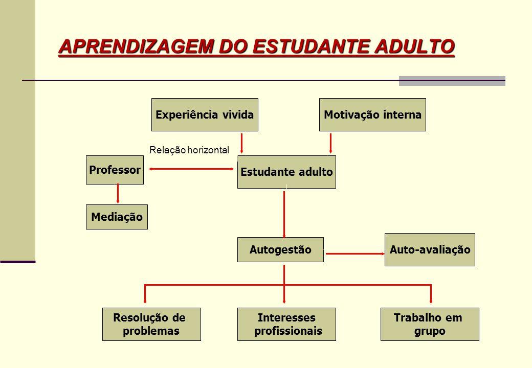 Andragogia (Lindman, Knowles) Pedagogia: Abordagens Tradicional (Igreja, Militar) Humanista (Carl Rogers) Socio/Psicodramática (Jacob Levi Moreno) Cognitivista (Piaget, Vigotsky, Bruner) Sócio-Cultural (Paulo Freire)