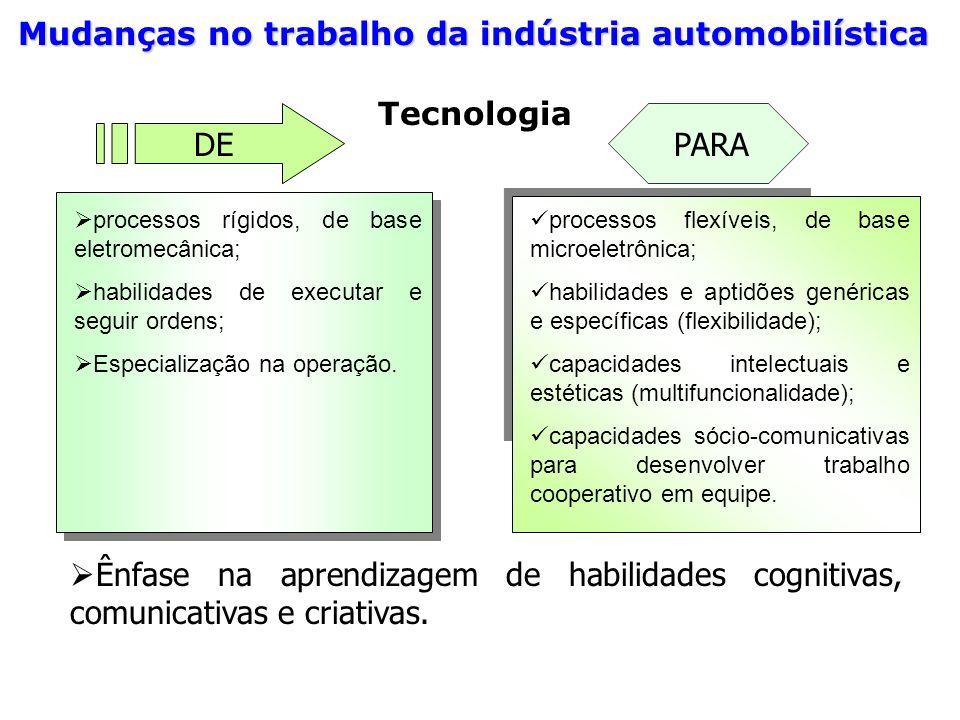 Ênfase na aprendizagem de habilidades cognitivas, comunicativas e criativas. Mudanças no trabalho da indústria automobilística DEPARA processos rígido