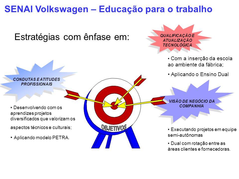 SENAI Volkswagen – Educação para o trabalho CONDUTAS E ATITUDES PROFISSIONAIS VISÃO DE NEGÓCIO DA COMPANHIA QUALIFICAÇÃO E ATUALIZAÇÃO TECNOLÓGICA Est