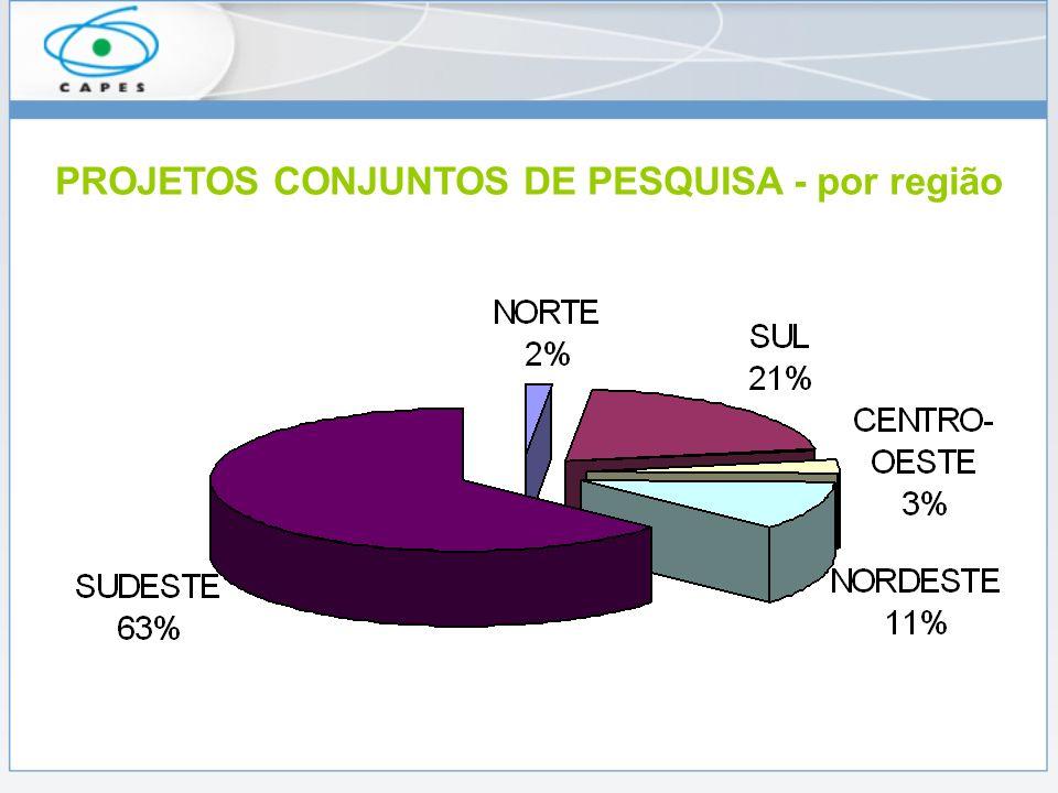PROJETOS CONJUNTOS DE PESQUISA - por região
