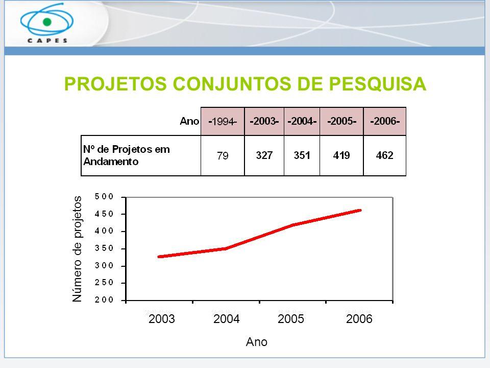PROJETOS CONJUNTOS DE PESQUISA 2003 2004 2005 2006 Ano Número de projetos