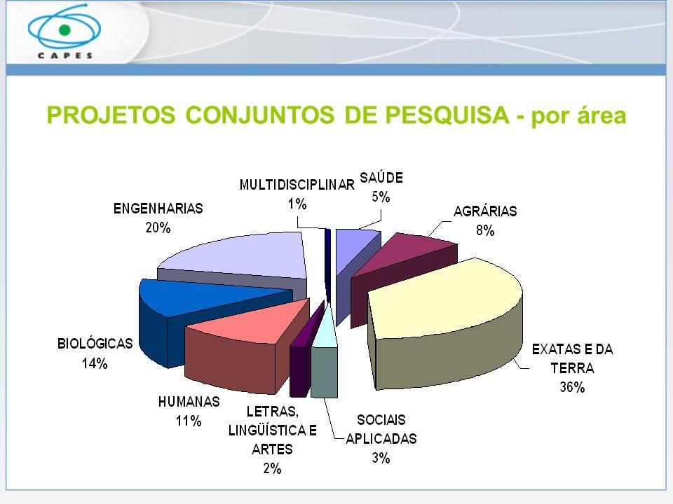 PROJETOS CONJUNTOS DE PESQUISA - por área