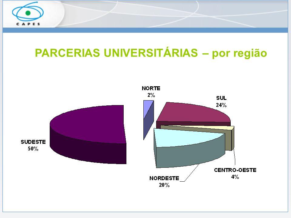PARCERIAS UNIVERSITÁRIAS – por região
