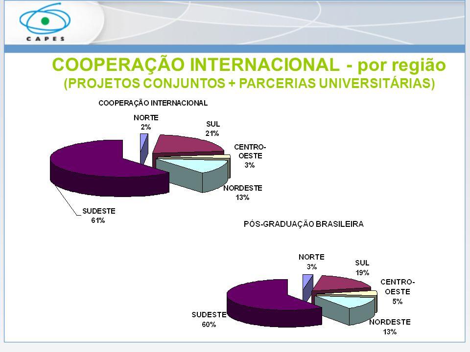 COOPERAÇÃO INTERNACIONAL - por região (PROJETOS CONJUNTOS + PARCERIAS UNIVERSITÁRIAS)