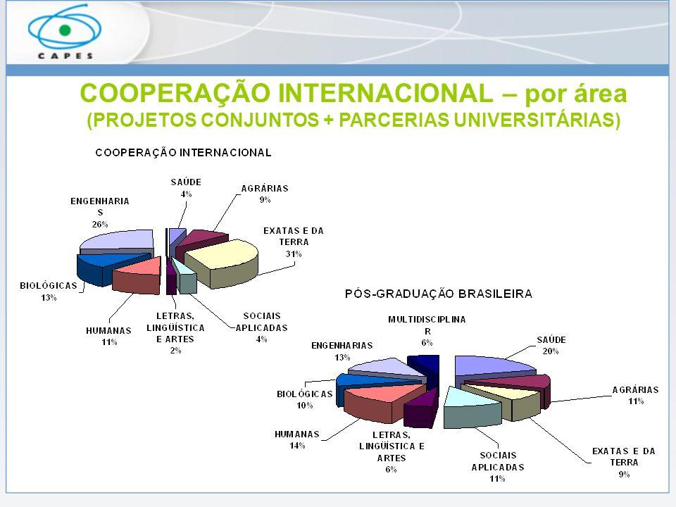 COOPERAÇÃO INTERNACIONAL – por área (PROJETOS CONJUNTOS + PARCERIAS UNIVERSITÁRIAS)