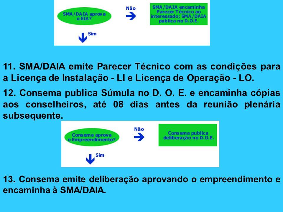 14.SMA emite a Licença Prévia, fixando seu prazo de validade; publica no D.