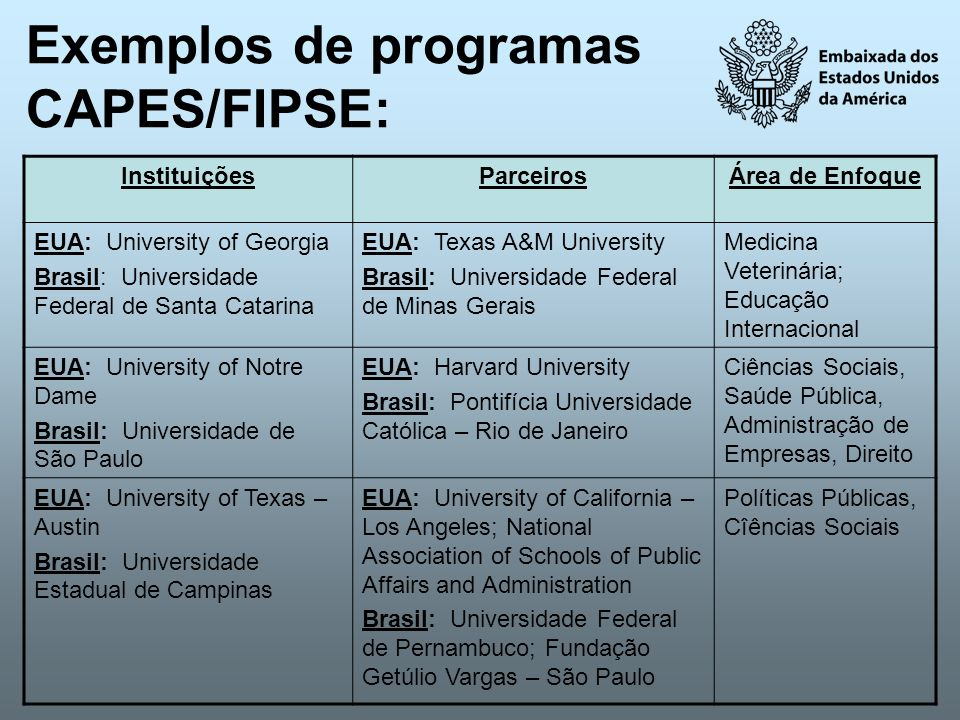 Exemplos de programas CAPES/FIPSE: InstituiçõesParceirosÁrea de Enfoque EUA: University of Georgia Brasil: Universidade Federal de Santa Catarina EUA:
