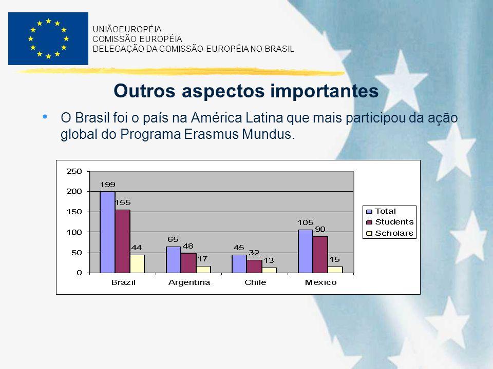 UNIÃOEUROPÉIA COMISSÃO EUROPÉIA DELEGAÇÃO DA COMISSÃO EUROPÉIA NO BRASIL Outros aspectos importantes O Brasil foi o país na América Latina que mais participou da ação global do Programa Erasmus Mundus.