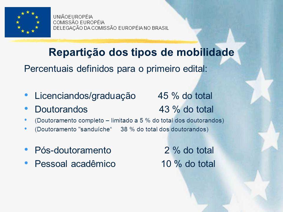 UNIÃOEUROPÉIA COMISSÃO EUROPÉIA DELEGAÇÃO DA COMISSÃO EUROPÉIA NO BRASIL Repartição dos tipos de mobilidade Percentuais definidos para o primeiro edit