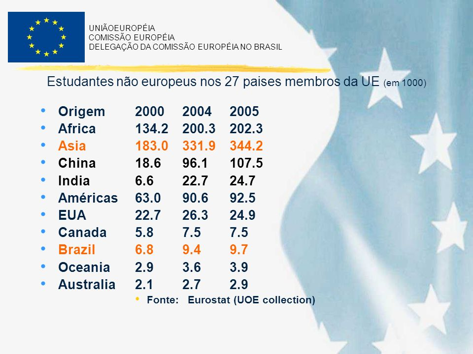 UNIÃOEUROPÉIA COMISSÃO EUROPÉIA DELEGAÇÃO DA COMISSÃO EUROPÉIA NO BRASIL Estudantes não europeus nos 27 paises membros da UE (em 1000) Origem200020042005 Africa134.2200.3202.3 Asia183.0331.9344.2 China18.696.1107.5 India6.622.724.7 Américas63.090.692.5 EUA22.726.324.9 Canada5.87.57.5 Brazil6.89.49.7 Oceania2.93.63.9 Australia2.12.72.9 Fonte: Eurostat (UOE collection)