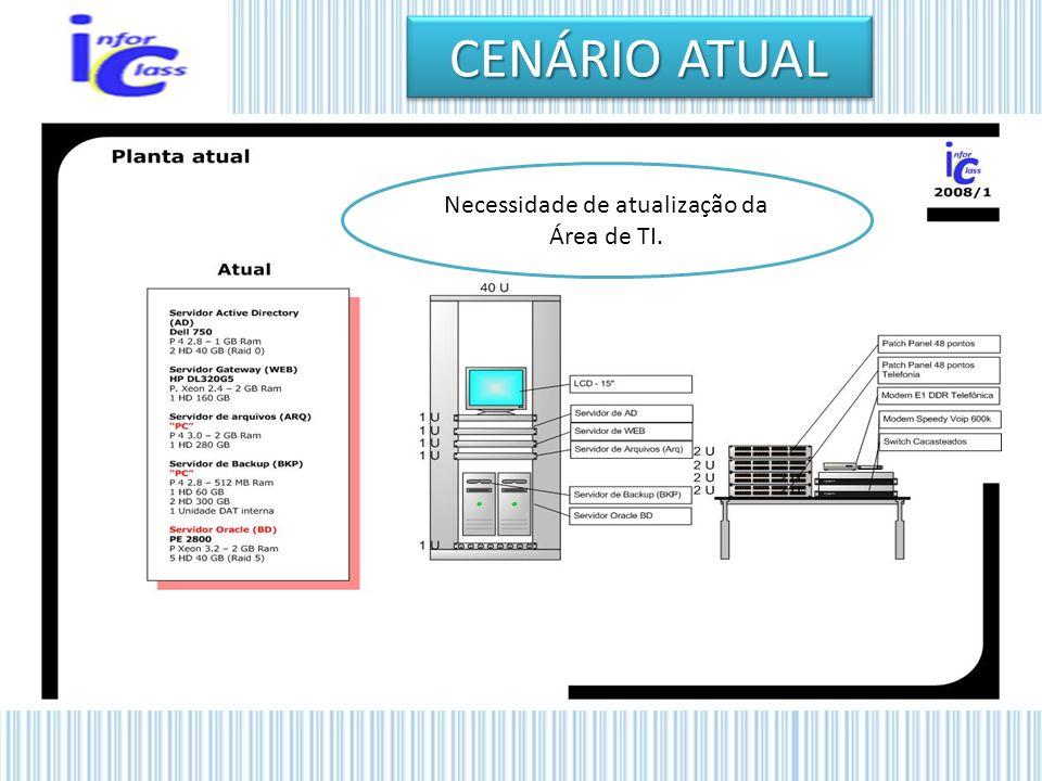 CENÁRIO ATUAL Necessidade de atualização da Área de TI.
