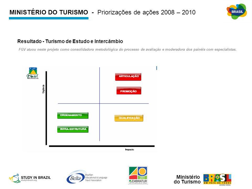 Ministério do Turismo Resultado - Turismo de Estudo e Intercâmbio FGV atuou neste projeto como consolidadora metodológica do processo de avaliação e m