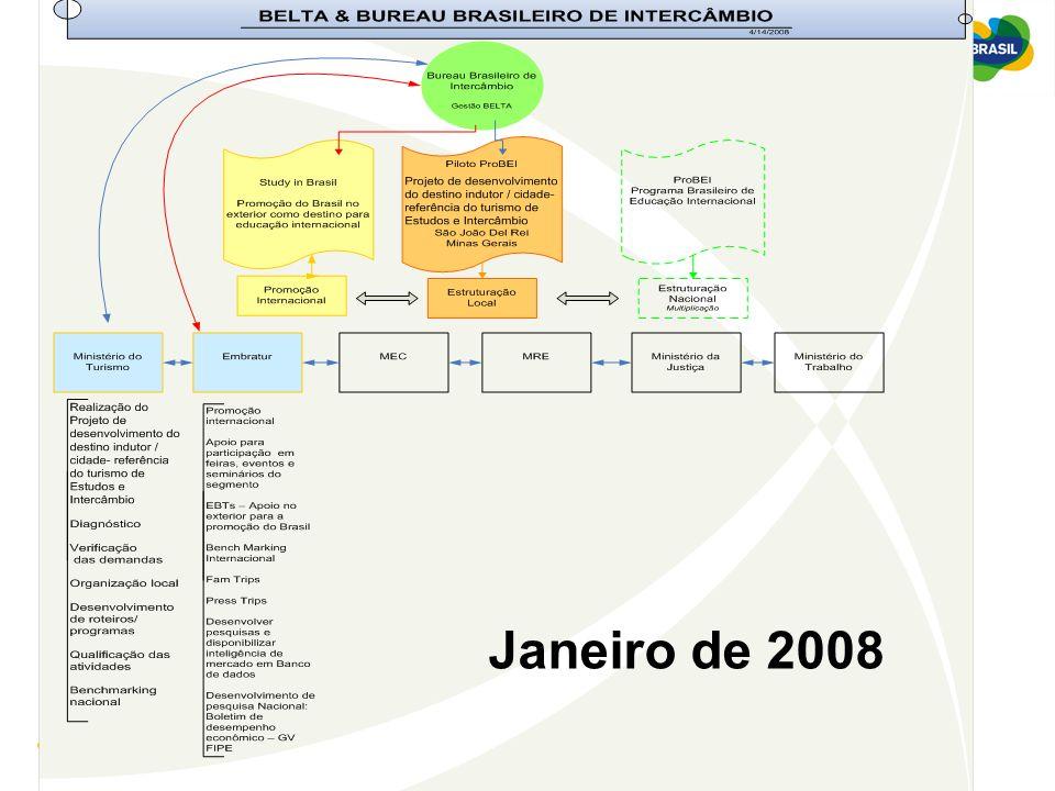 Ministério do Turismo Janeiro de 2008