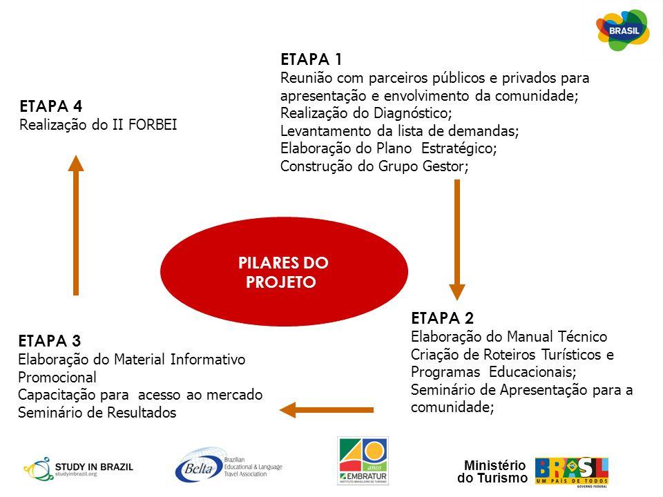 Ministério do Turismo ETAPA 4 Realização do II FORBEI ETAPA 1 Reunião com parceiros públicos e privados para apresentação e envolvimento da comunidade